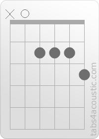 Guitar Chord : A7 on